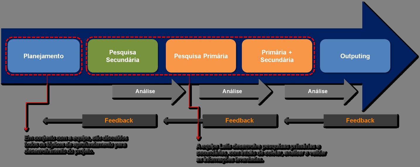5 Forças de Porter,pestal,projeto setorial customizado,swot,análise setorial,consultoria financeira,projeto setorial customizado